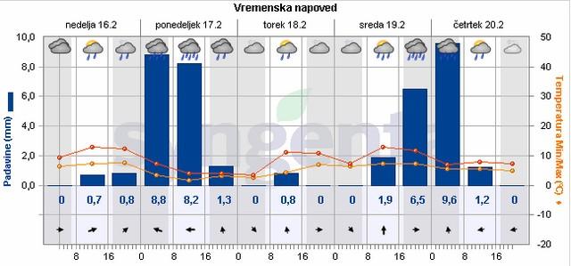 Tudi za barje napovedujejo skupaj več kot 30 l/m2 dežja
